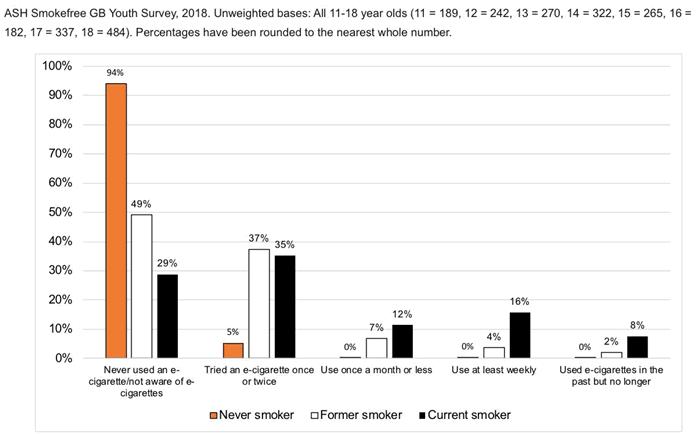 UK jongeren esigaret-gebruik 2018bruik-2018.