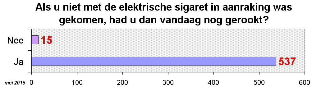zonder-e-sigaret-nu-nog-gerookt